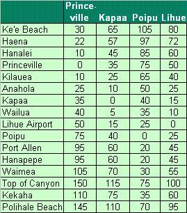 Kauai driving times