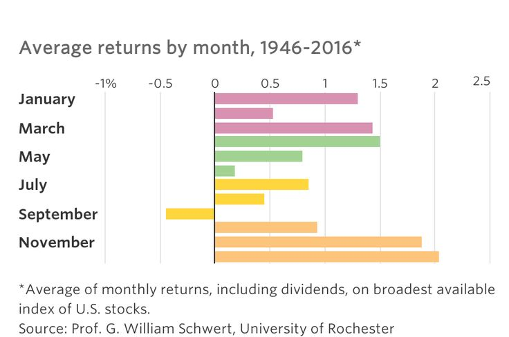 Some of the stock market's most memorable downturns have occurred in October. But in most years, the month has been surprisingly calm.
