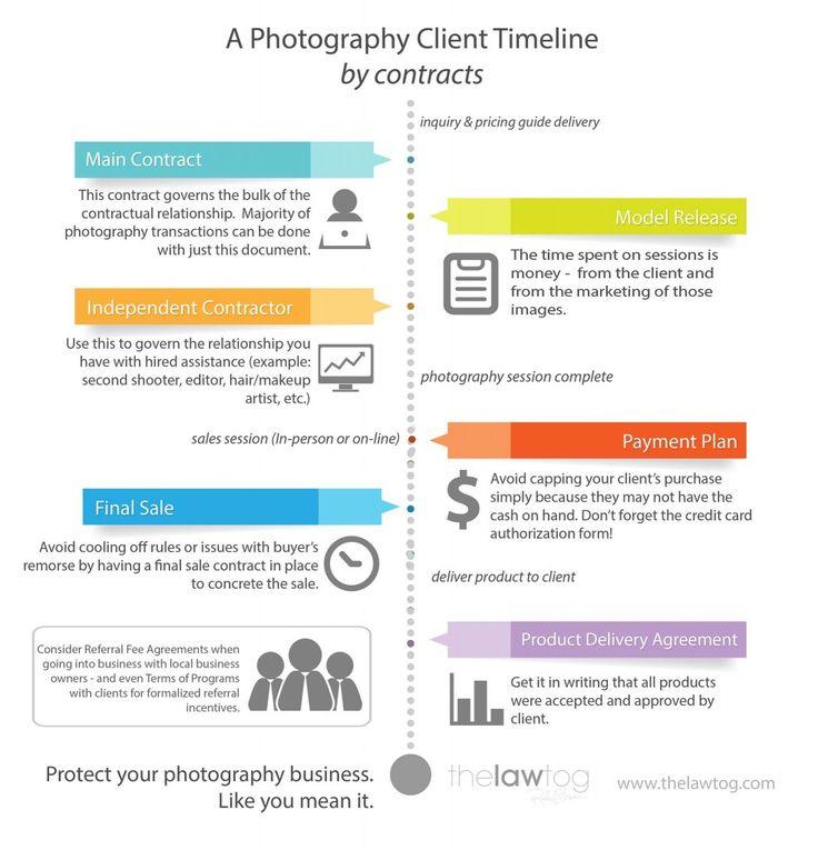 66 best UP Legal images on Pinterest Background images - model release form