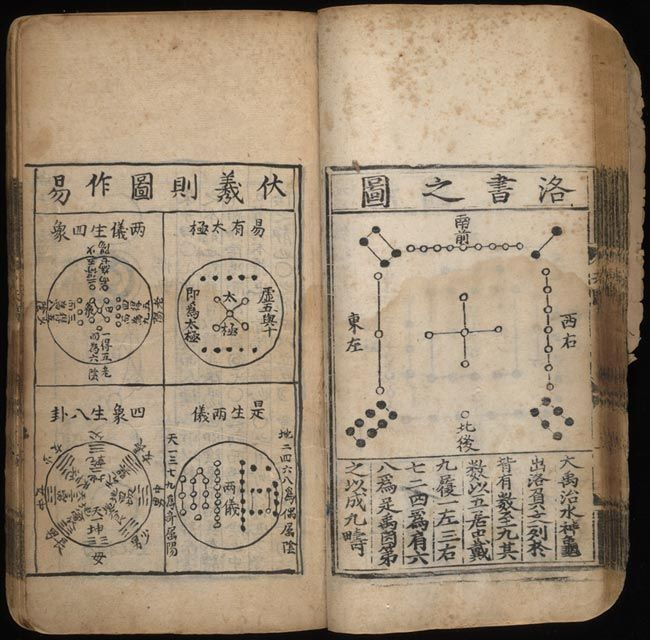Bao Yunlong, 1450s. Universe run by Tao, which is divided into yin and yang, which can be used to understand... everything. 'Ba Gua' used in the Yi-ching (I Ching or Classic of Changes, also known as the Book of Divination)