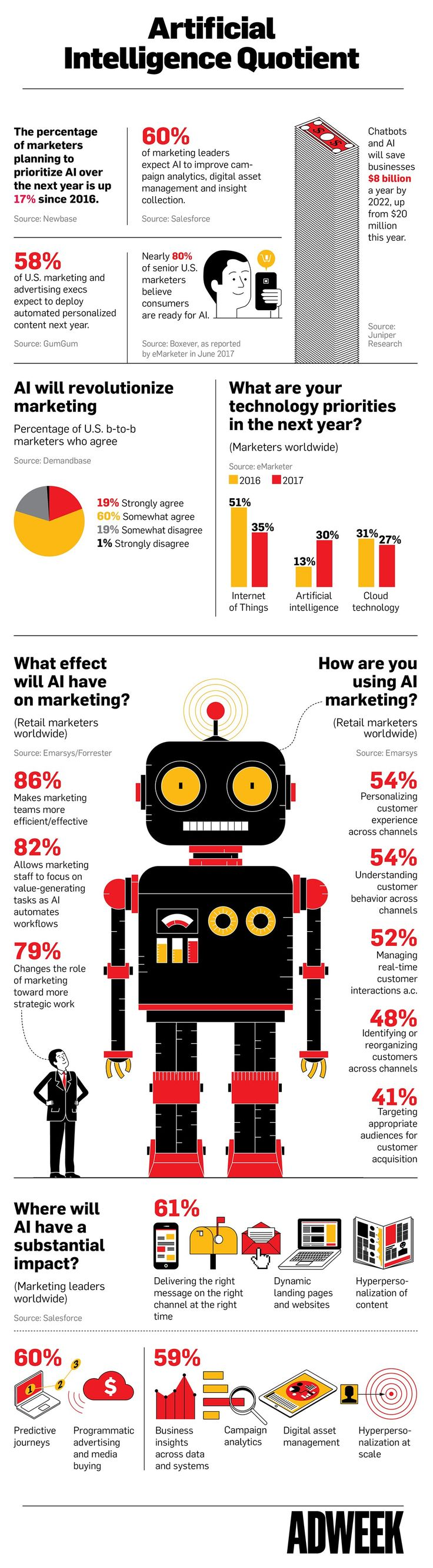 How Marketers Think AI Is Going to Affect the Industry - #infographic