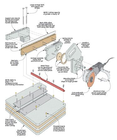 Sliding Cutoff Grinder   Woodsmith Plans
