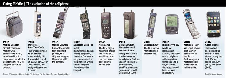 The evolution of the cell phone.: Mobile Phones, Cellphone Omg, Cellphone From, Cellphoneinfograph Jpg 959 333, Brick, Cell Phones, Mobiles Phones, Evolution, 30 Years