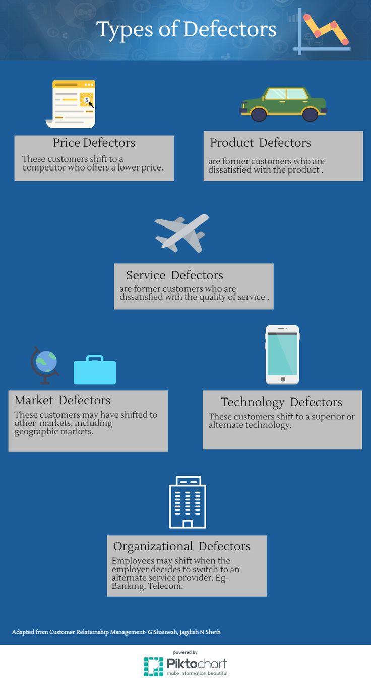 Types of Defectors | 2.4 Customer Defections | MK210x Courseware | edX