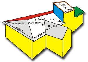 Apostila telhados - formula para construção de coberturas, detalhes e calculo.