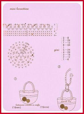 http://luncinettodicristina.blogspot.com: Portachiavi:la mini borsettina da appendere alla borsa.
