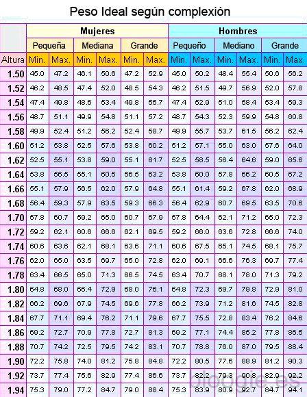 Peso ideal por altura y complexión