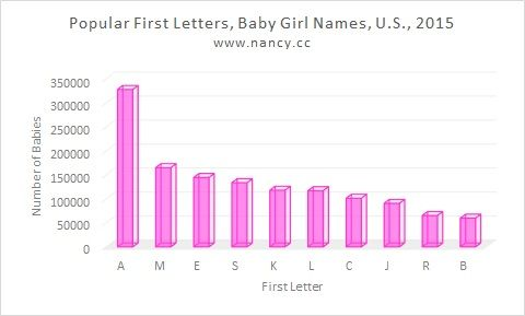 3 Letter Baby Names Nancy S News To Go