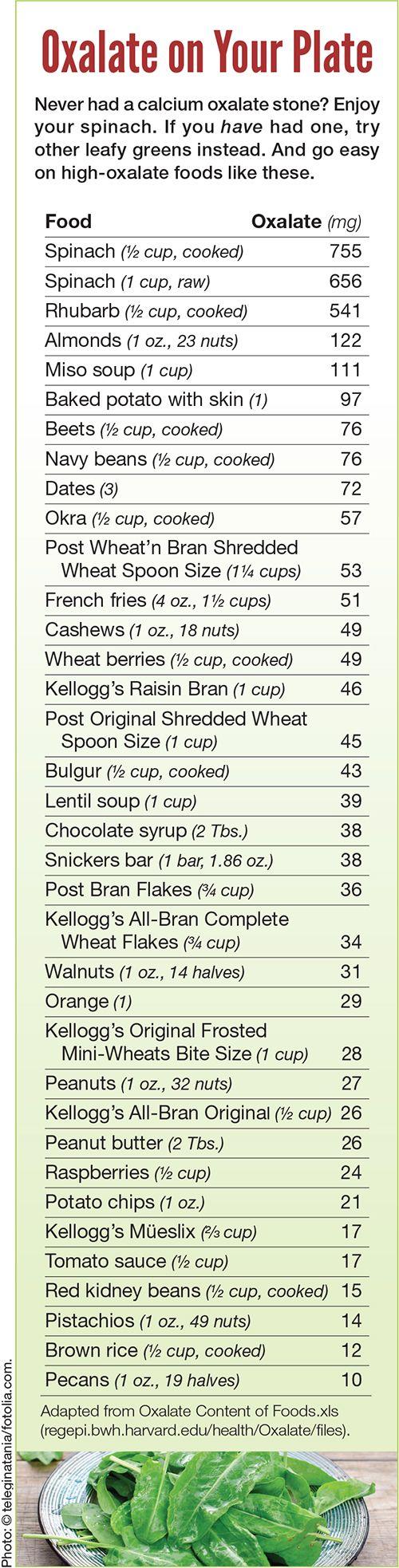 Best Low Oxalate Food List