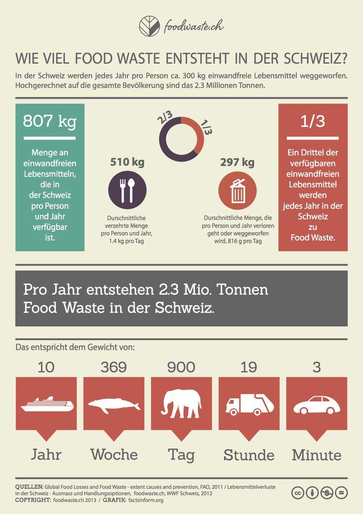 Wie viel Food Waste?