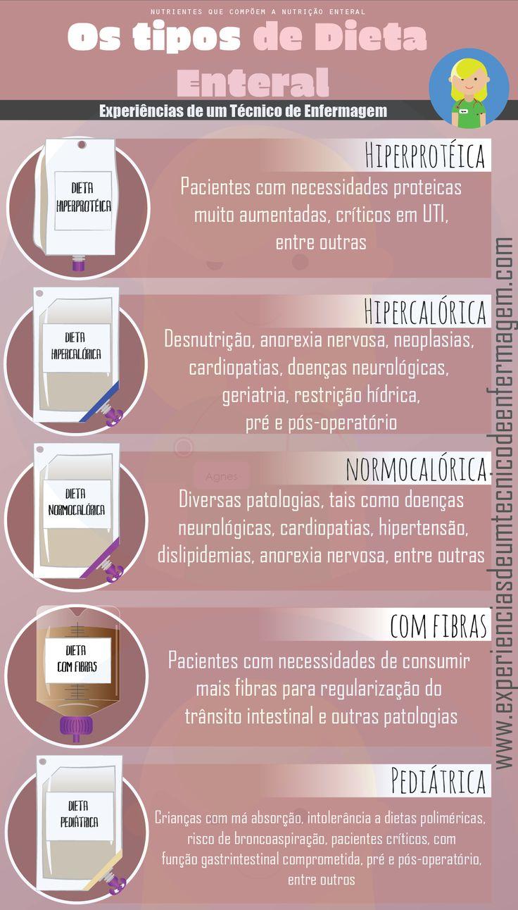 Os Tipos de Dietas Enterais