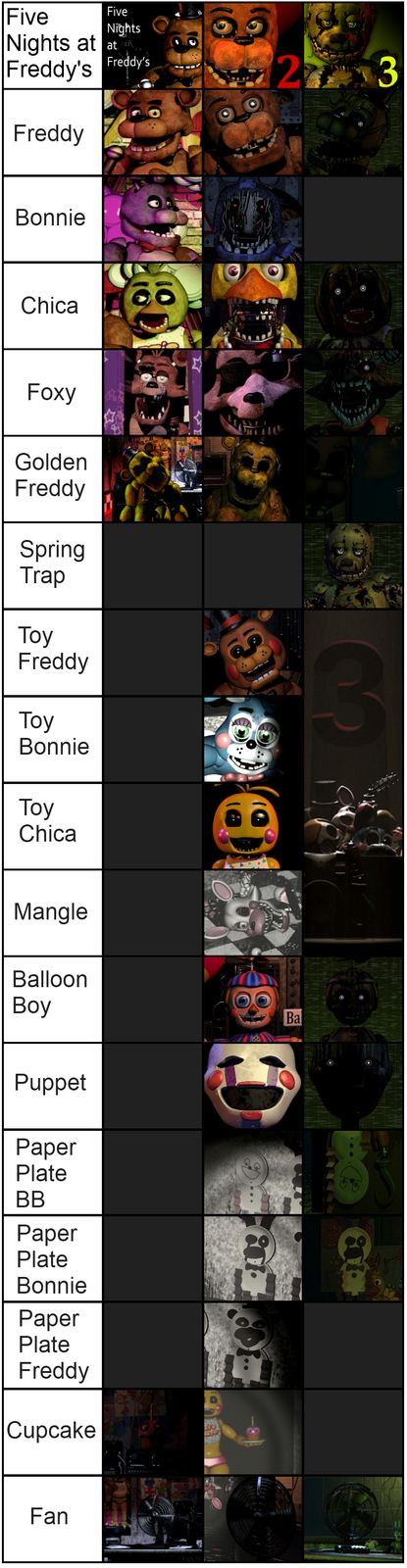 Five Nights at Freddy's: Image Gallery | Know Your Meme ^^^ THAT. DARN. FAN!!!