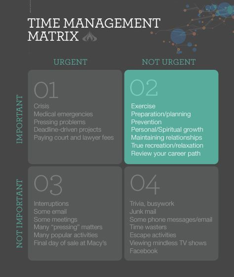 Time Management Matrix Courtesy of Stephen Covey.