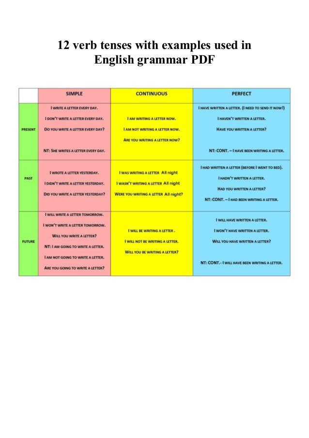 √ easy english gujarati grammar: all tenses with gujarati.