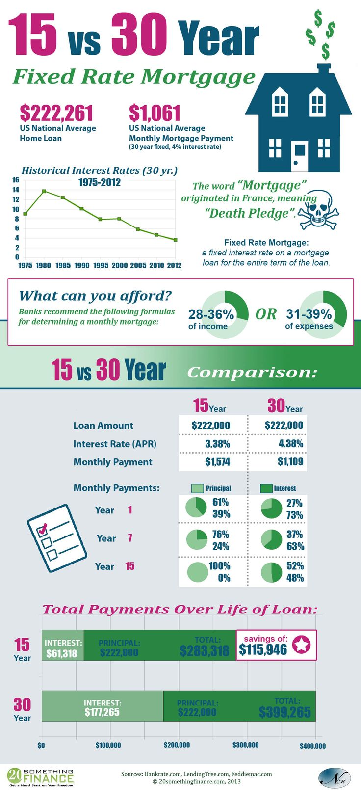 15 year vs 30 year mortgage. Interesting comparison