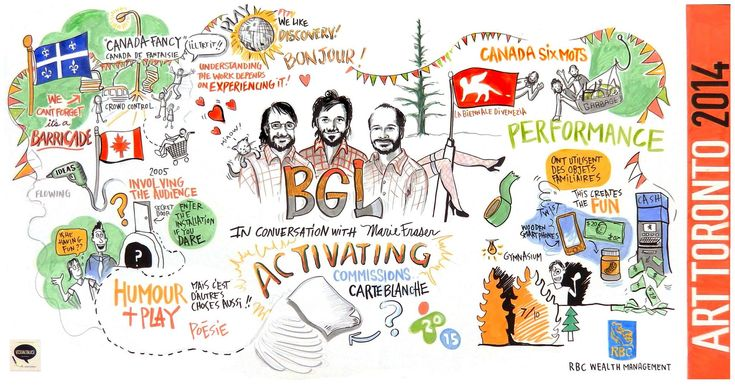 Graphic recording, visual thinking, visual facilitation, illustration, meetings, events, conference, scribing, GR, IVFP, visual practitioner, collaboration, strategy, visualization
