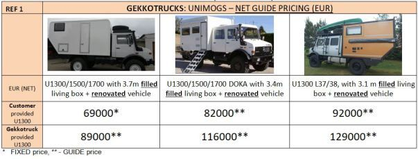 Gekkotruck expedition vehicle building - Pricing
