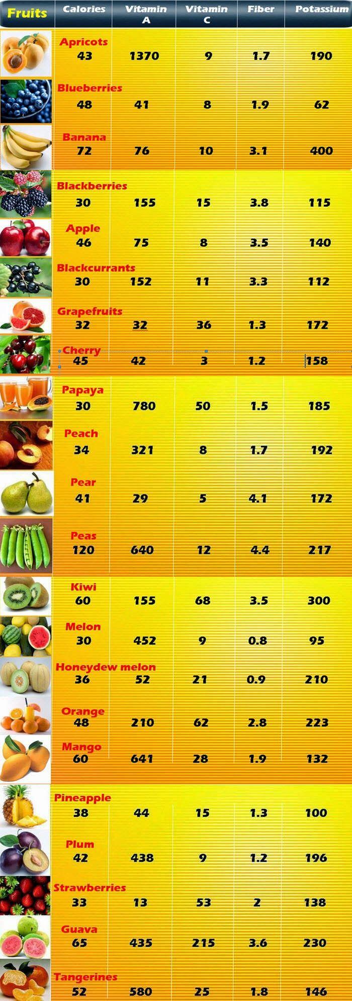 food calorie table pdf au