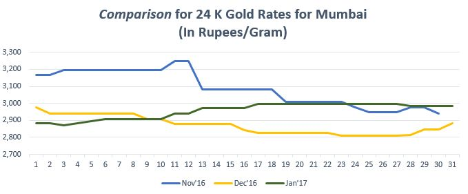 Find the gold trend in graph for gold rate in Mumbai. For more info on gold price in Mumbai, https://www.bankbazaar.com/gold-rate-mumbai.html