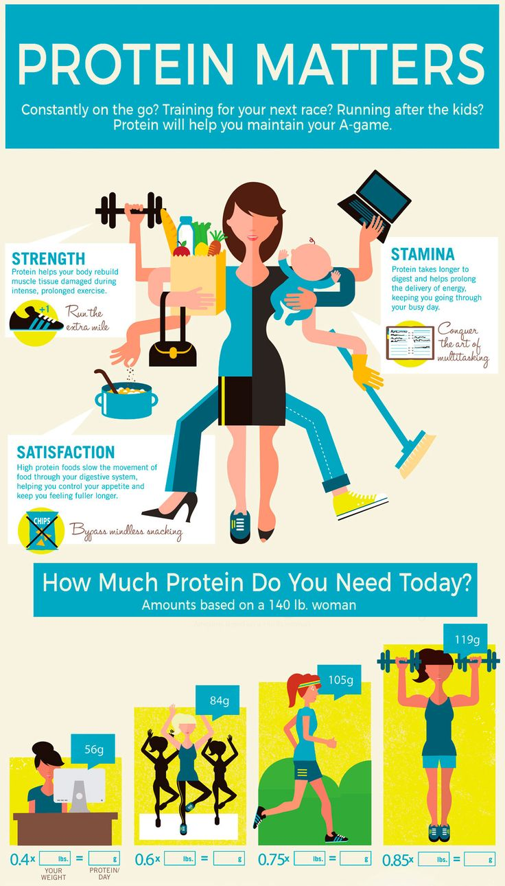 How Much Protein Do You Need Today.