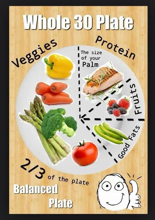 Image result for whole30 plate