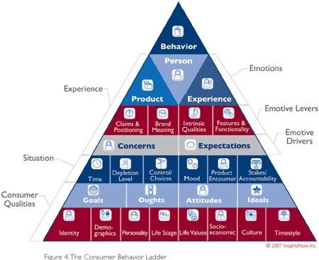 Consumer behaviour ladder
