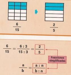 Fracciones equivalentes, Fracciones de Aplicaciones Didácticas Matemáticas, simplificadas ireductibles común denominador