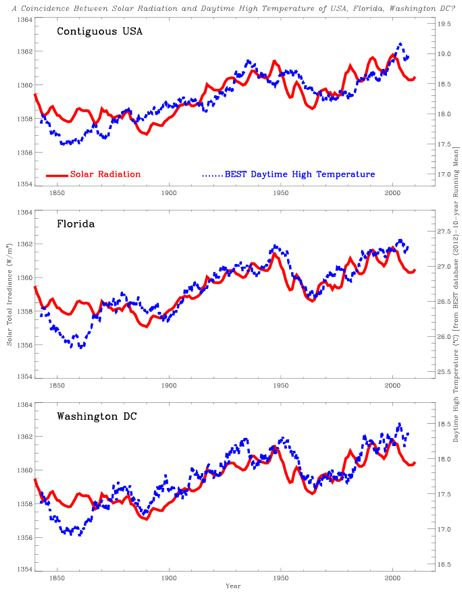 Sunspot activity correlates with global temperatures, unlike Co2.
