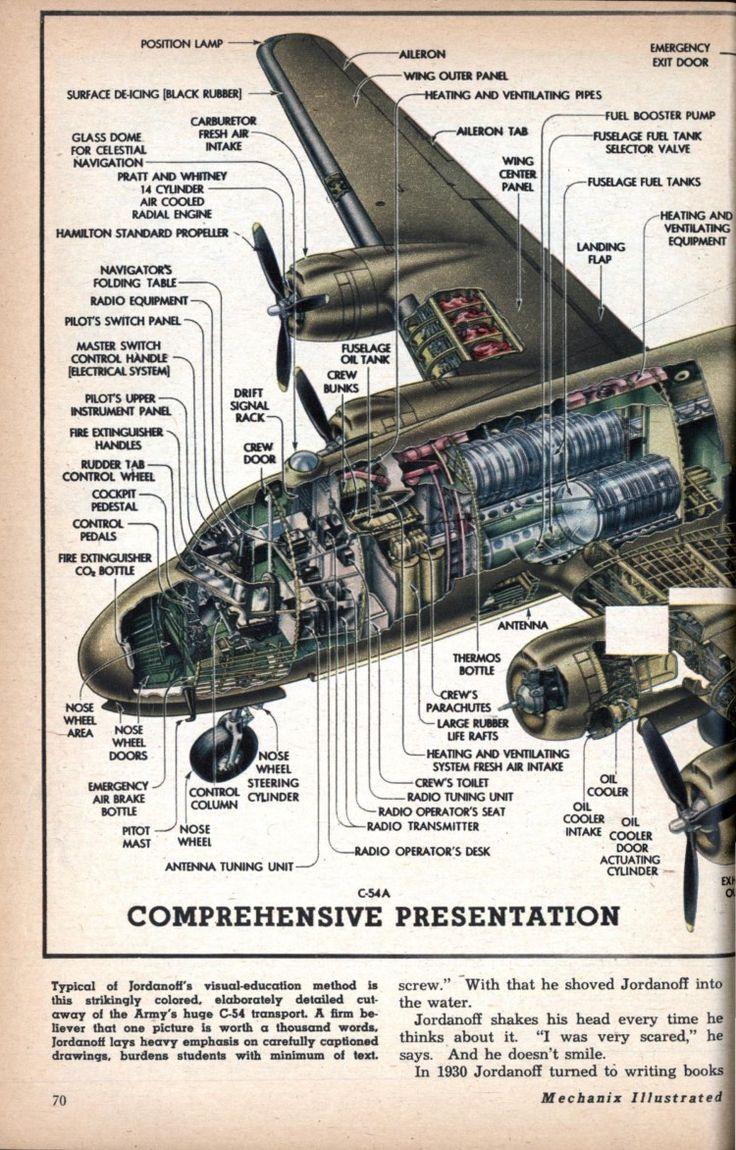 C-54A comprehensive presentation (1945)