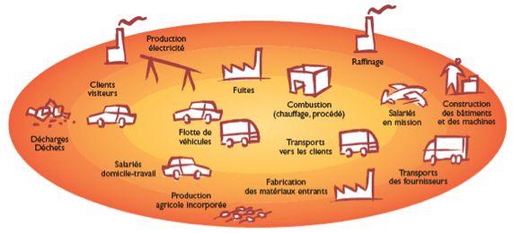 differents postes emission GES bilan carbone
