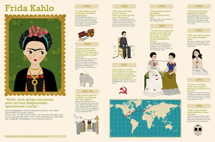 Infografía Frida Kahlo (en primera persona)