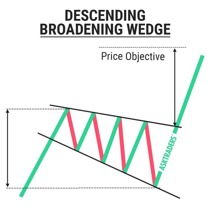 Broadening wedges in forex trading