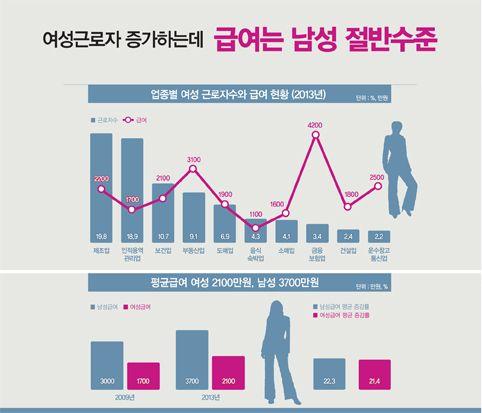 [그래픽 뉴스] 여성근로자 평균 연봉 '2100만원'… 남성은 '3700만원'