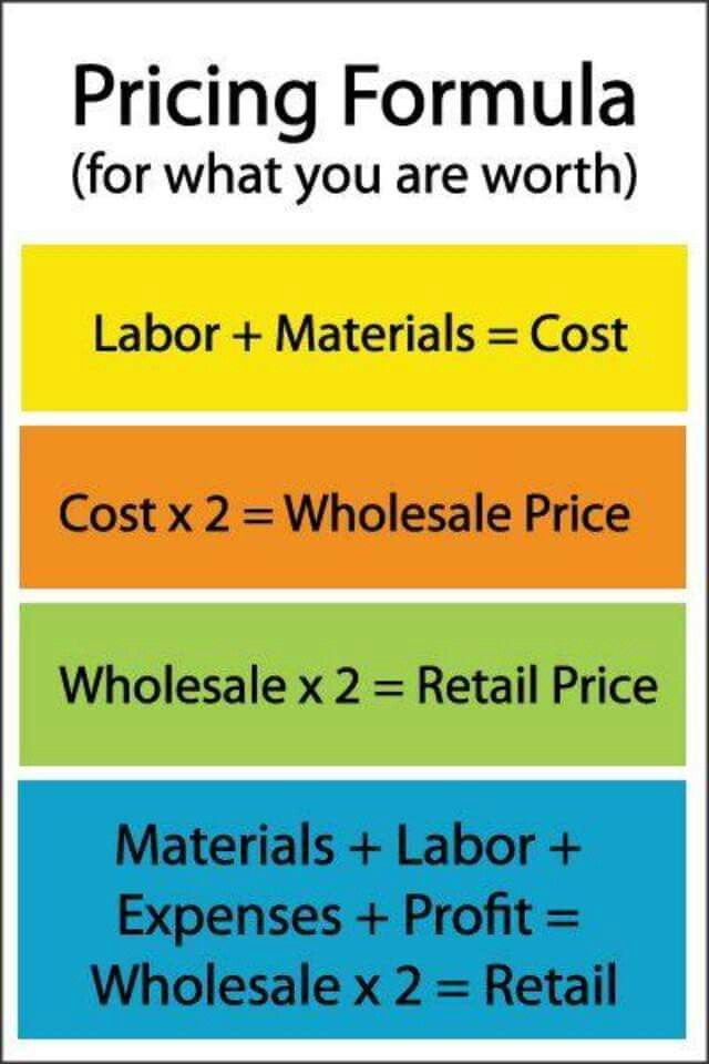 So you know why the price is the price!