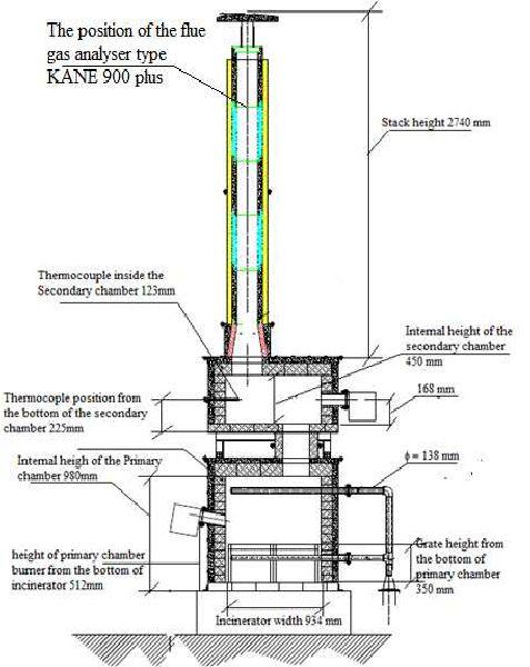 image result for diy trash incinerator diagram