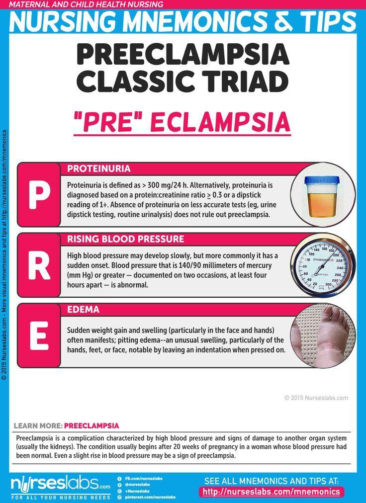 "Preeclampsia Classic Triad: ""PRE""eclampsia   Maternal and Child Health Nursing Mnemonics and Tips: http://nurseslabs.com/maternal-child-health-nursing-mnemonics-tips/"