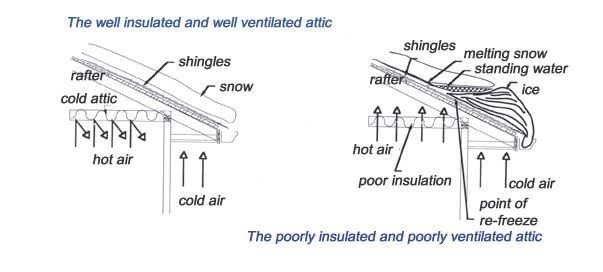 Good Roofing Tips Straight From The Professionals Mobile Home Roof Roof Repair Mobile Home