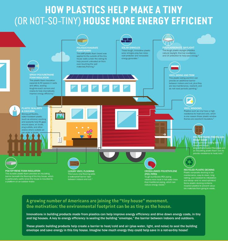 Plastic Building Materials Help Reduce Energy Use Vinyl Siding