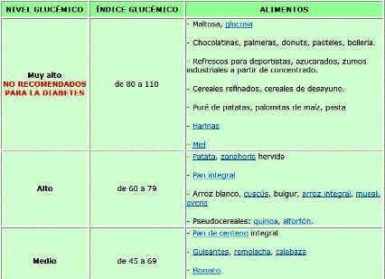 tabla de indice glucemico para la diabetes