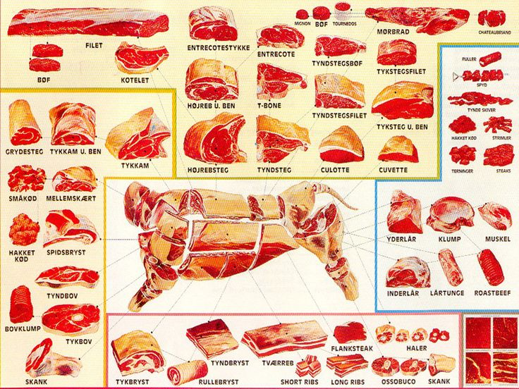 beef cuts in danish - extended | healthy, kind and ... diagram of moose cuts