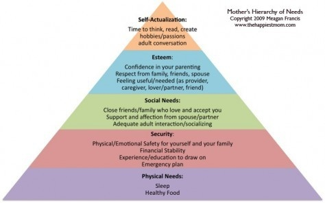 The Mother's Hierarchy Of Needs | The Minimalist Mom