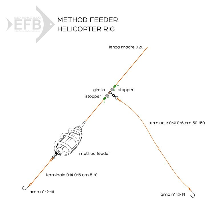 14 best method feeder images on pinterest fishing for Fly fishing rig