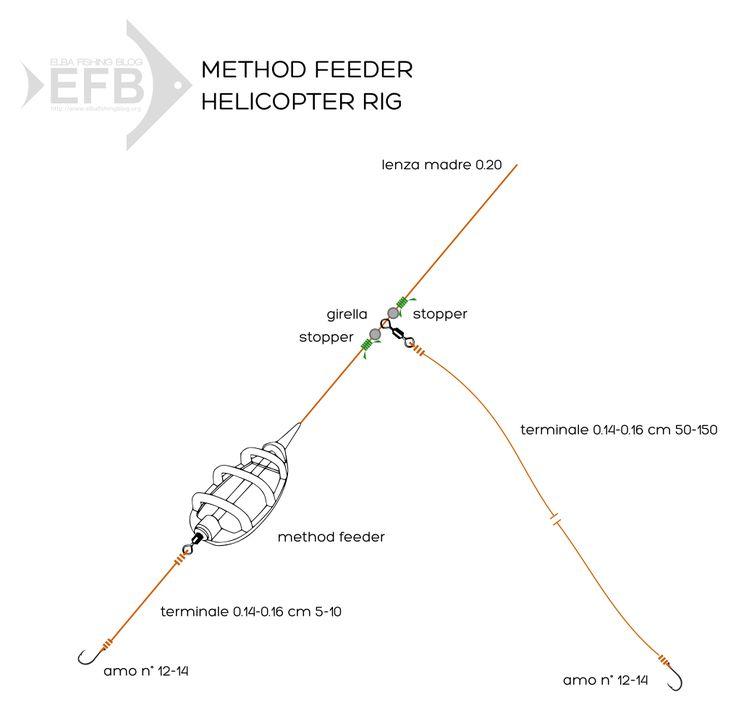 In attesa di pubblicare il secondo numero della nostra raccolta di PDF (dovremmo riuscirci per metà giugno) vi anticipiamo una delle montature che sarà presente nella sezione feeder: l'helicopter...