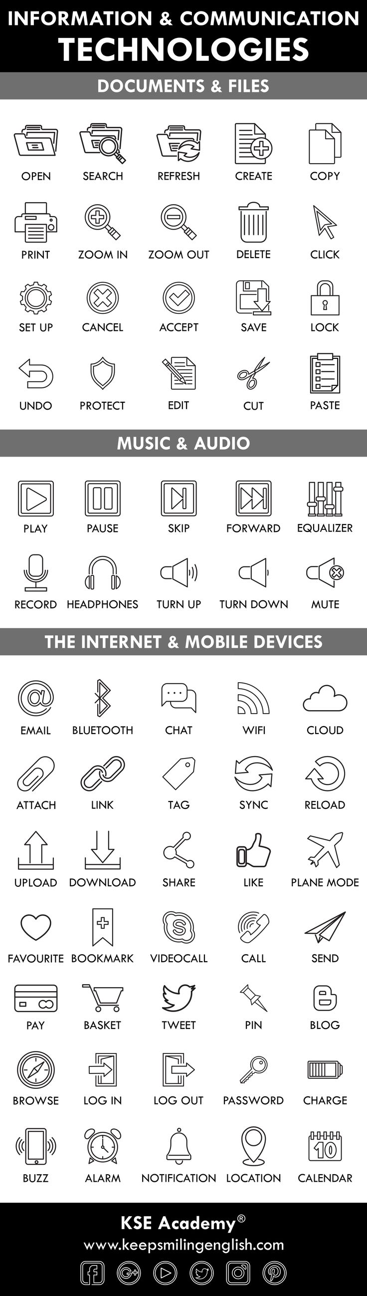 Interested in ICT vocabulary? Here's a few interesting words!  Source: keepsmilingenglish.com  #English #vocabulary #ICT #tech #technology #computers #Internet