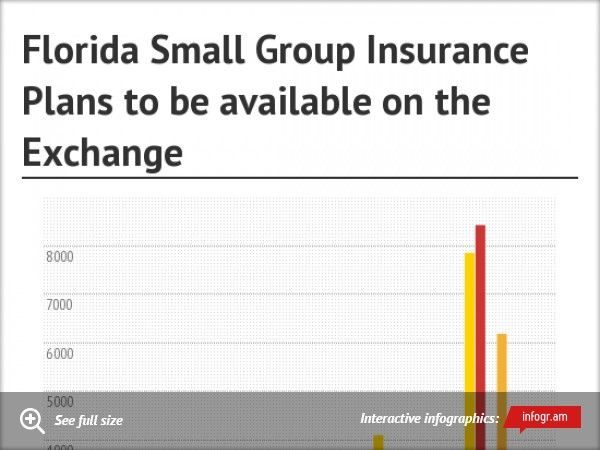Florida Small Group Insurance Plans to be available on the Exchange