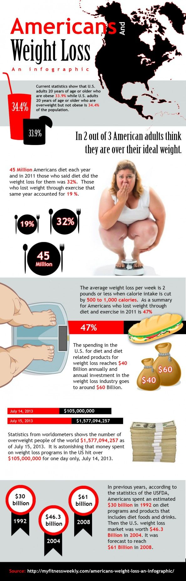 Americans And Weight Loss Infographic | Help with weight ...