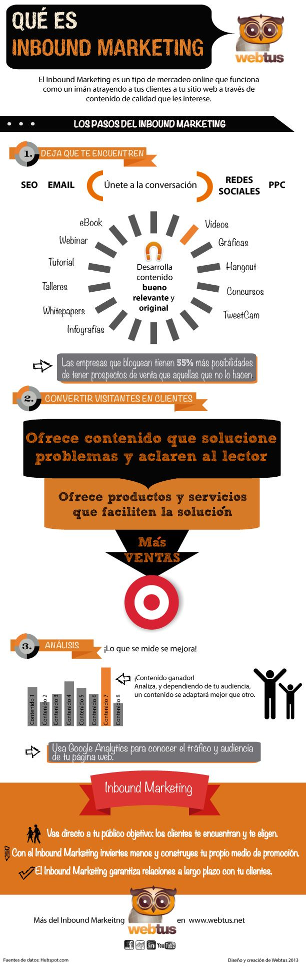 Qué es Inbound Marketing #infografia #infographic #socialmediaa
