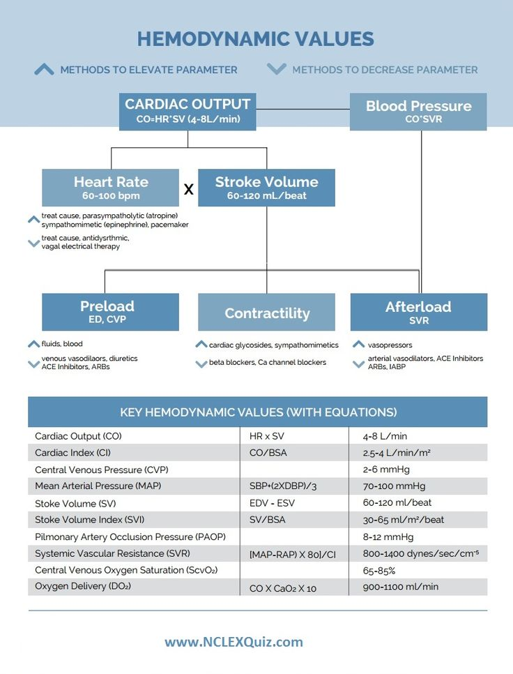 Do you know all of the standard Hemodynamics Values? This cheat sheet makes it easy to reme