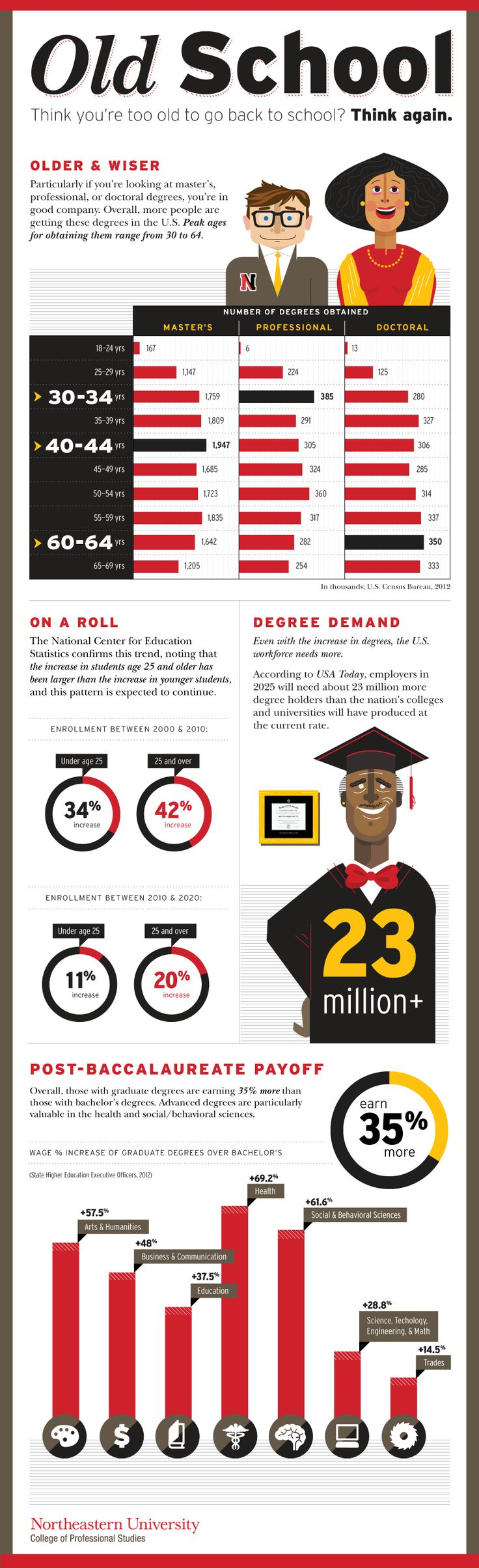 Old School. Think You're Too Old to Go Back to School? Think Again! Employers in 2025 are likely to need about 23 million more degree holders than colleges will have produced at the current rate.