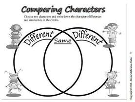 A Venn diagram graphic organizer for character analysis